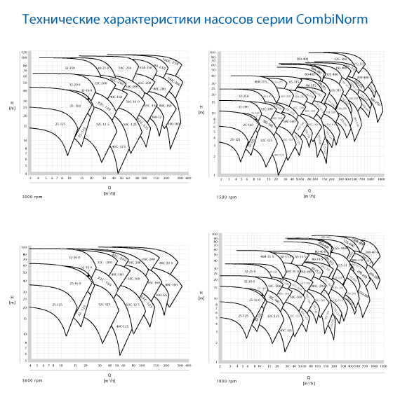 CombiNorm curves