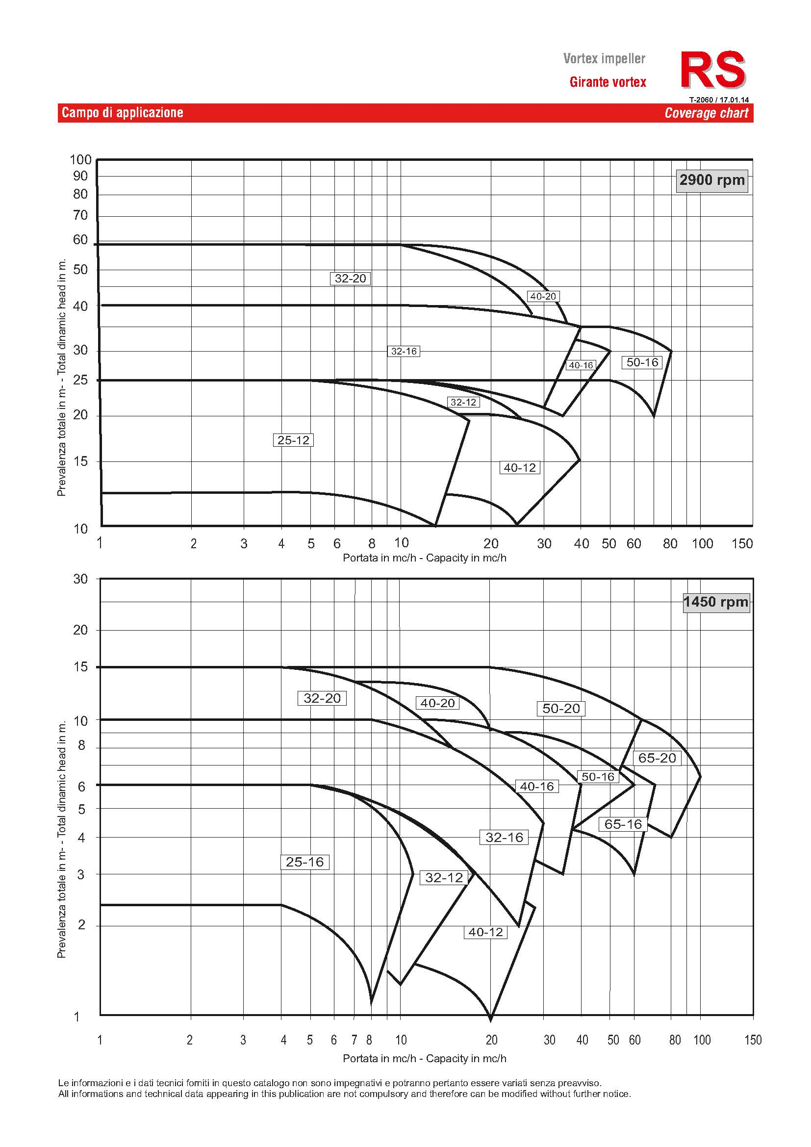 Curves HD HG RS page 3