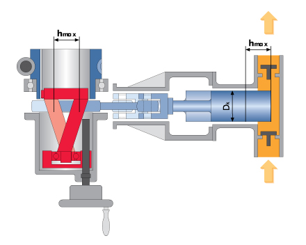 Flow rate adjustment