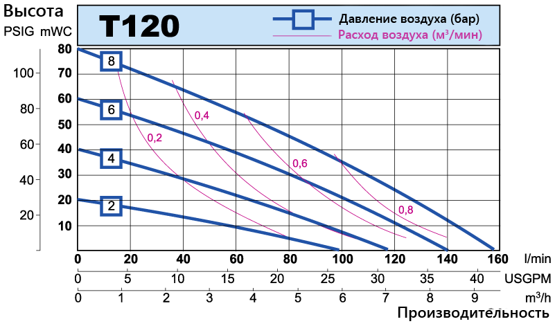 T120 performance curve RU