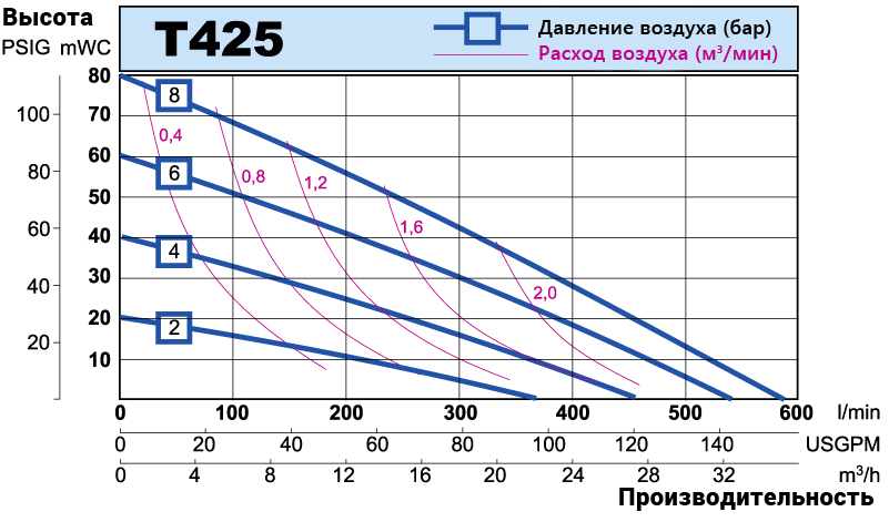 T425 performance curve RU
