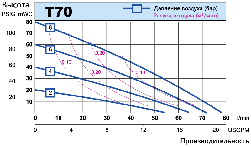 T70 performance curve RU