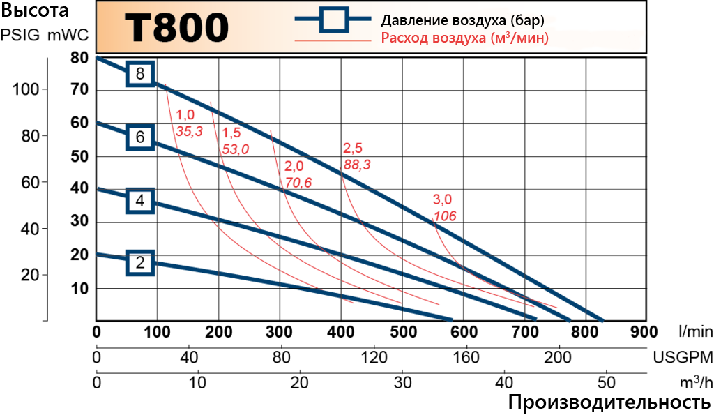 T800 performance curve RU
