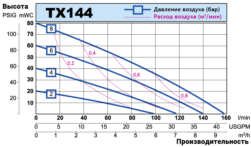 TX144 performance curve RU