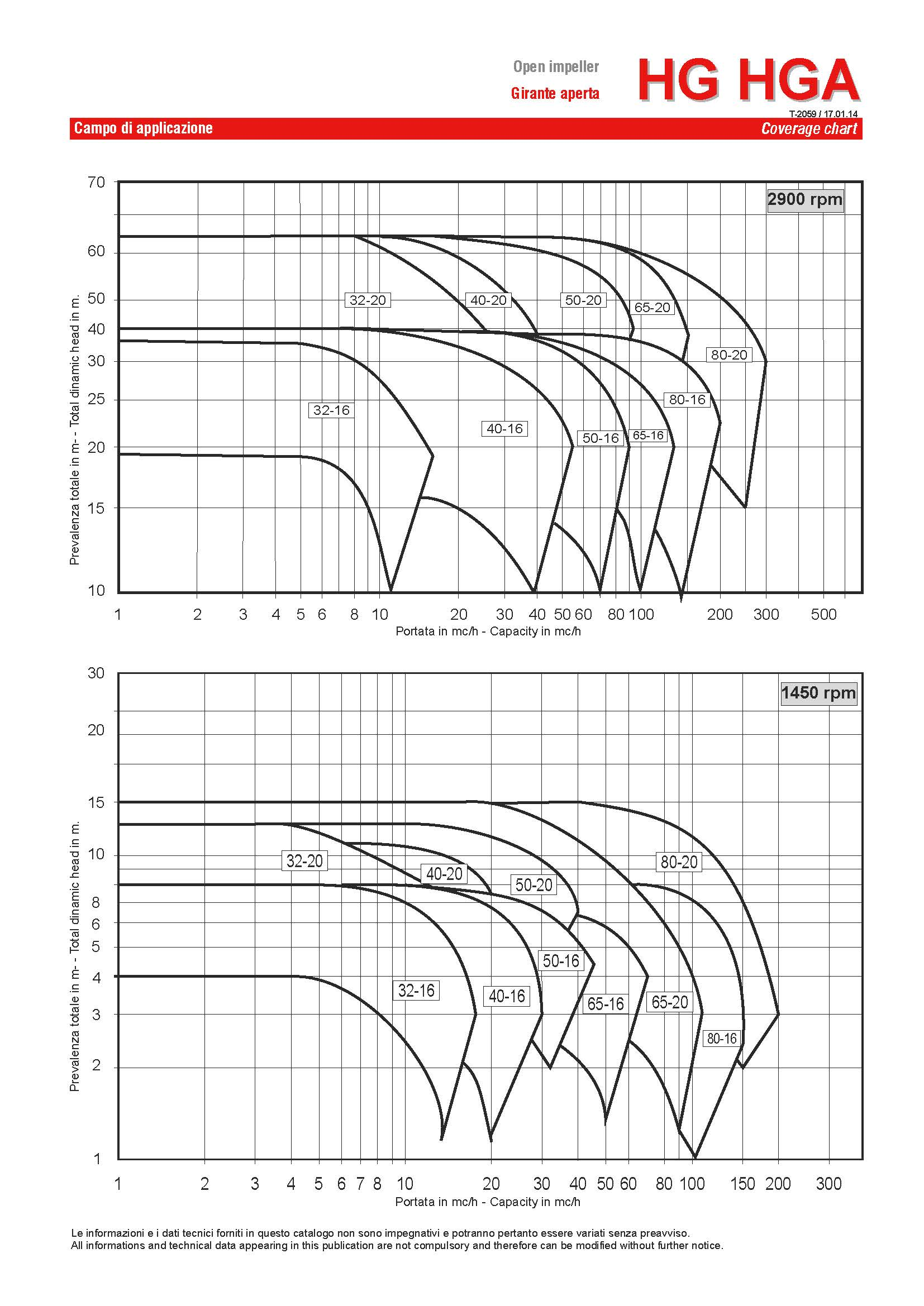 Curves HD HG RS page 2