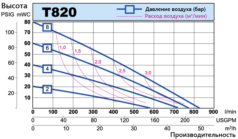 T820 performance curve RU