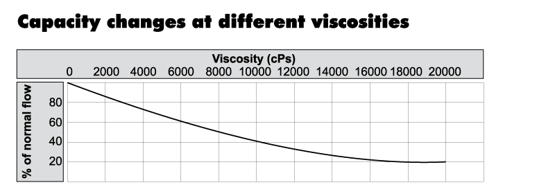 Suction head from viscosity