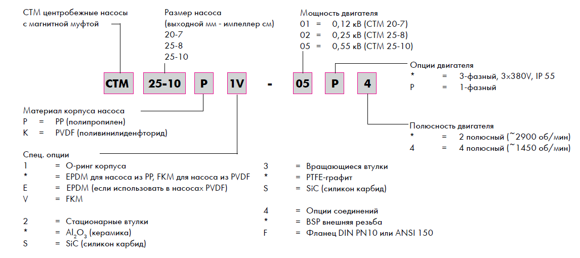CTМ codification
